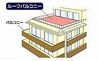 屋上部分をルーフ(屋根)バルコニーという。